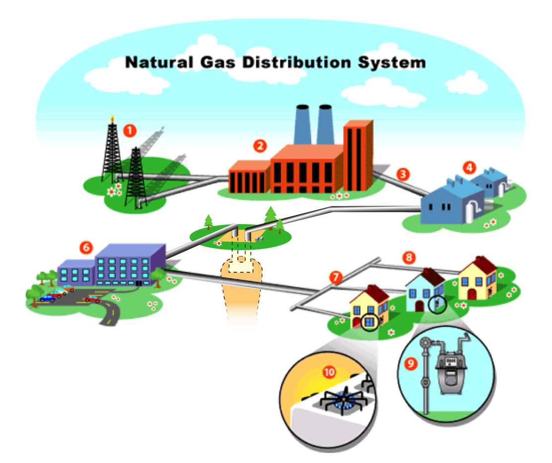 Graphic illustration of how natural gas is distributed from the well-tip to your home.